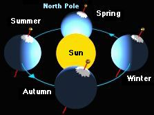 Image result for athropolis picture of the sunlight on north pole